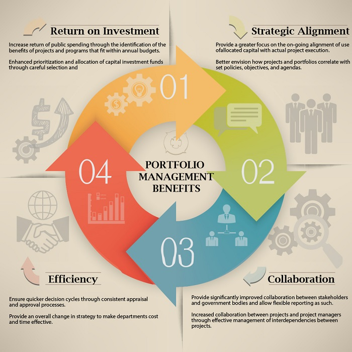 Portfolio Management Benefits