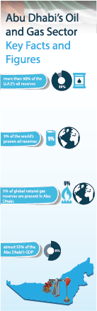 AD Oil & Gas Facts and Figures