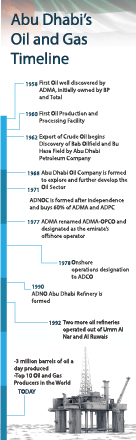 AD Oil and Gas Timeline