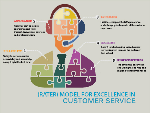Excellence in Customer Service-01