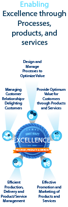 Excellence in products and services