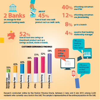 UAE Banking Trends