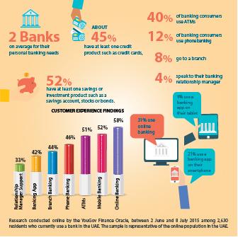 UAE Banking Trends