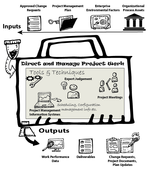 manage and direct project work-01