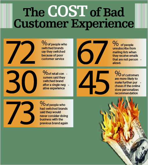 Cost of Bad Customer Experience Empowering Excellence-01
