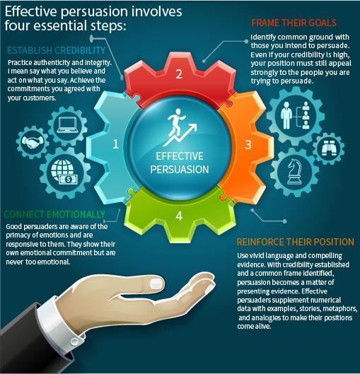 Persuasion Steps-01