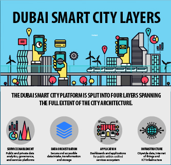 UAE Excellence Dubai Smart City-01