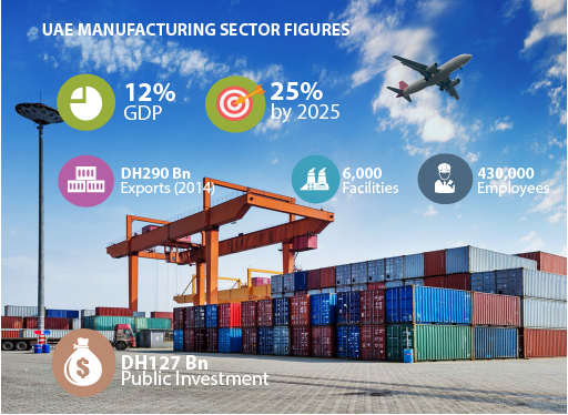 UAE manufacturing sector infographic-01