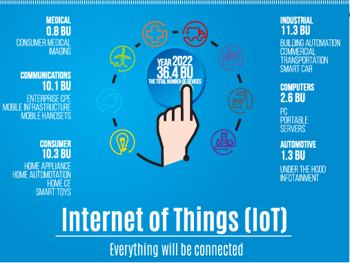 Internet of Things Idea Watch Excellence UAE-02